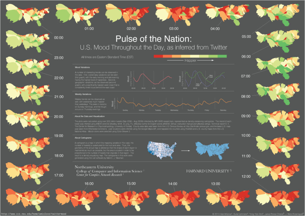 Infographic: Pulse of the Nation